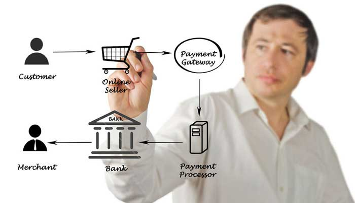 Payment gateway integration with your acquiring banking partner