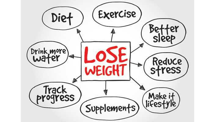 Weight loss merchant accounts by Instabill