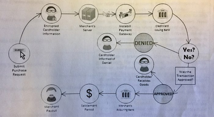 Mysteries of Online Payment Gateways...Solved!